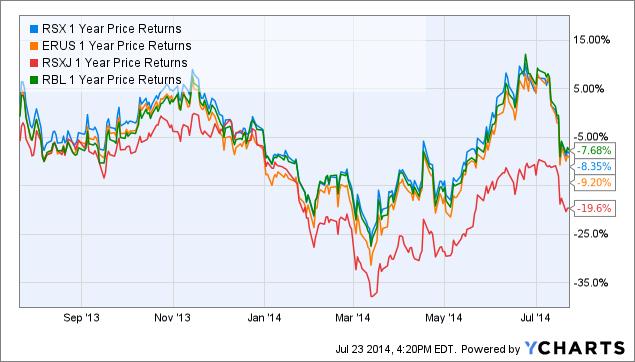RSX 1 Year Price Returns Chart