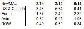 Revenue per Monthly User