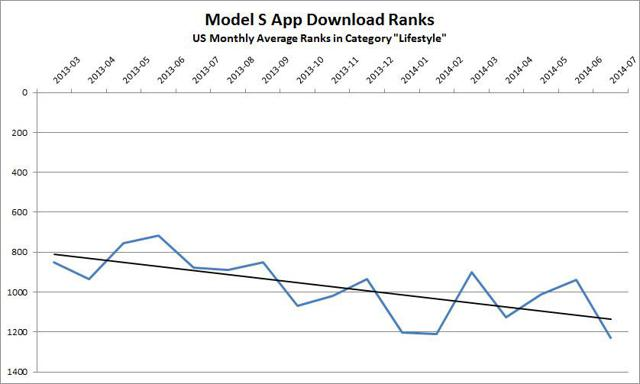 Model S App Average Downloads