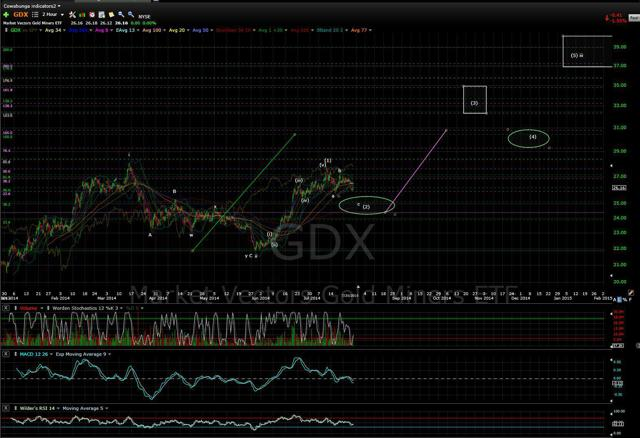 GDX 2hr chart