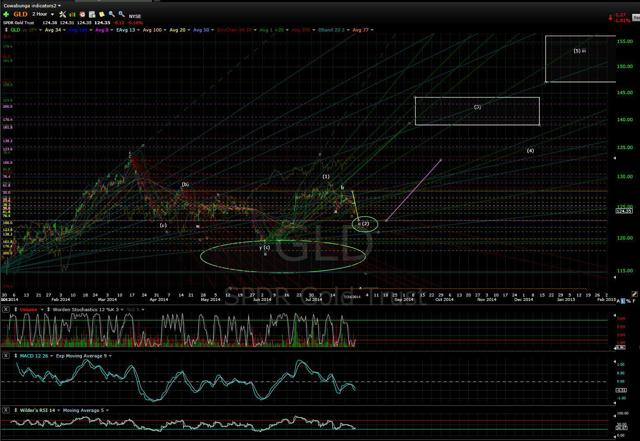 GLD 2hr Chart