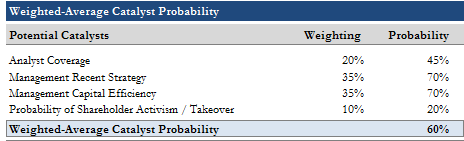 catalyst probability
