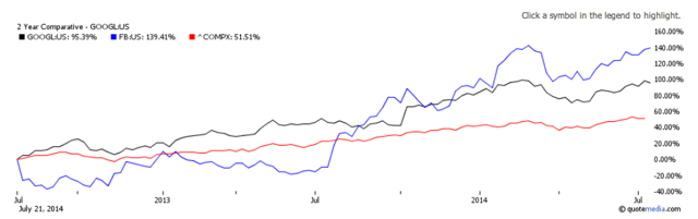 Google vs Facebook Stock Price Performance over a 2 year period