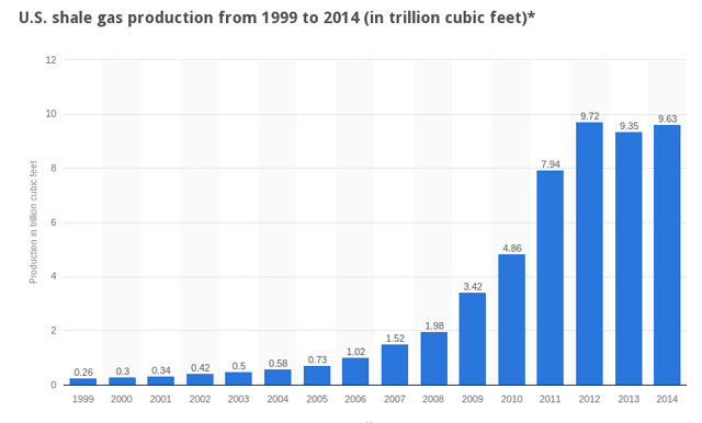 US Shale gas production from 1999 to 2014