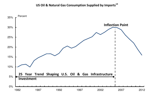 US Oil and Gas Consumption Supplied by Imports