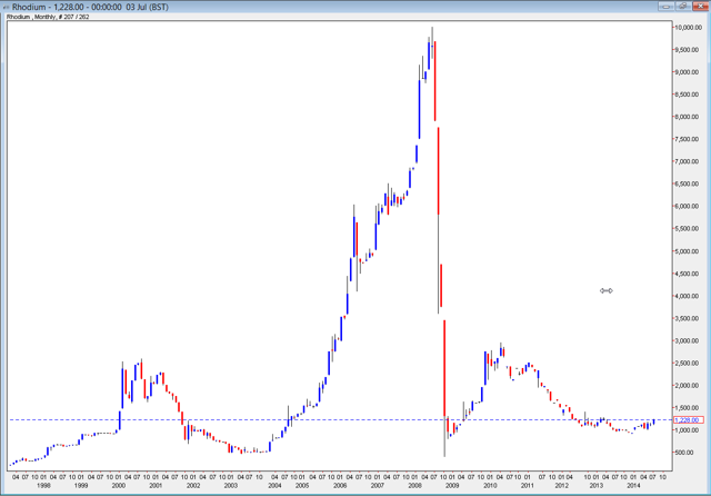 Rhodium chart: 1998-2014 - Courtesy FastMarkets