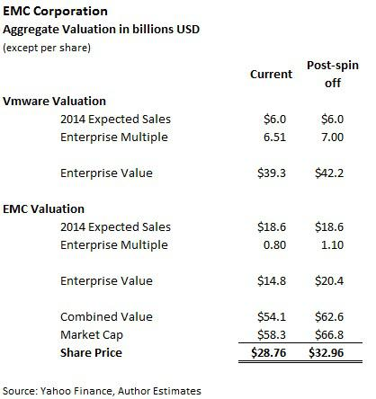 EMC Valuation