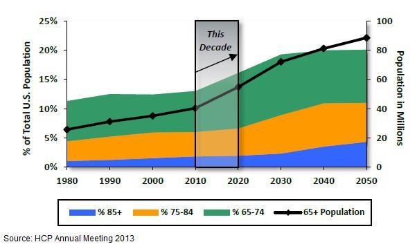 U.S. Aging Demographics