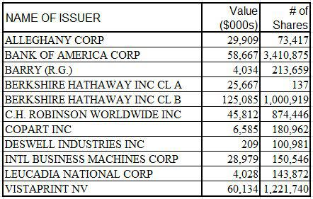 Arlington Value Q1 2014 Positions