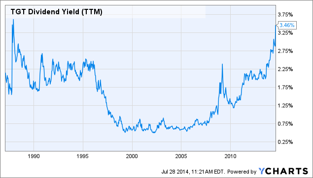 TGT Dividend Yield (<a href=