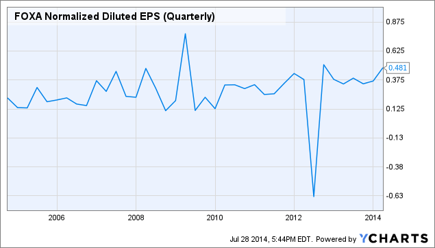 FOXA Normalized Diluted EPS (Quarterly) Chart