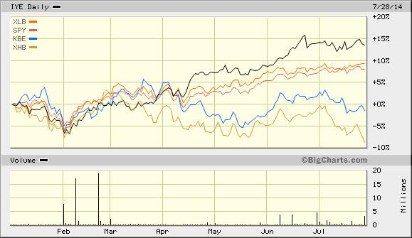 5 ETF Chart