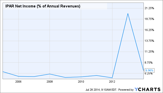 IPAR Net Income (% of Annual Revenues) Chart