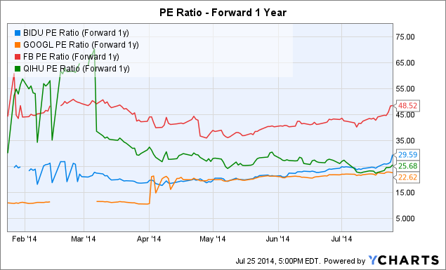 BIDU PE Ratio (Forward 1y) Chart