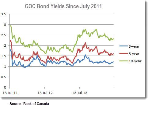 Bond Yields 1