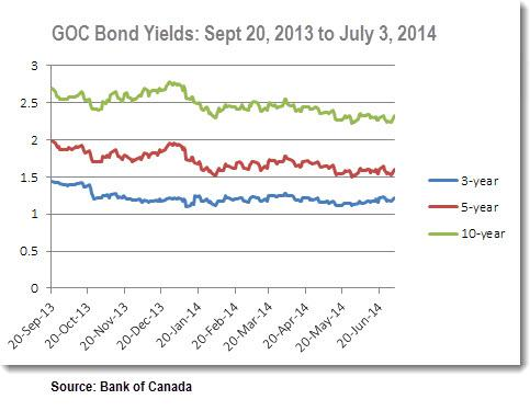 Bond Yields 2