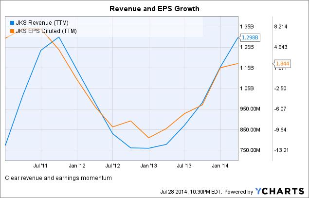 JKS Revenue (<a href=