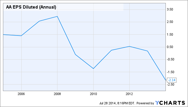 AA EPS Diluted (Annual) Chart