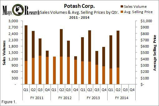 POT sales volumes and prices 2011-2014