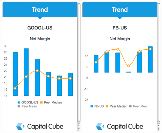 GOOGL and FB Net Margin Charts