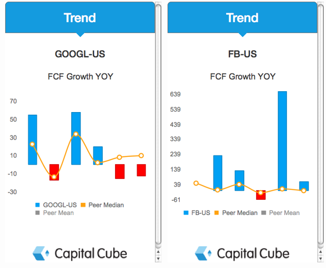 GOOGL and FB FCF Growth Charts