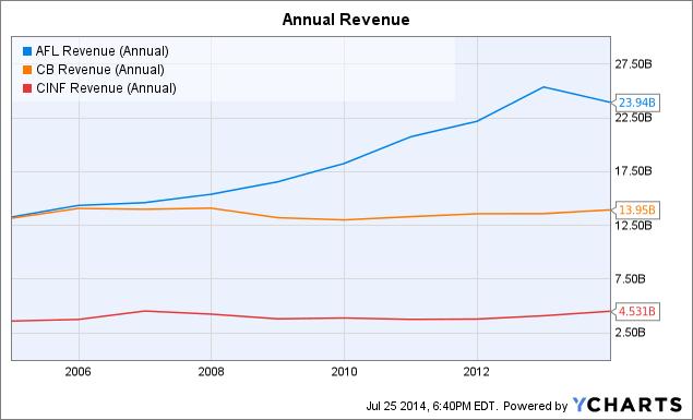 AFL Revenue (Annual) Chart