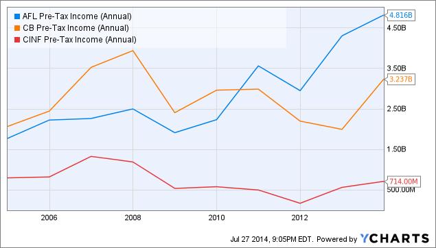 AFL Pre-Tax Income (Annual) Chart