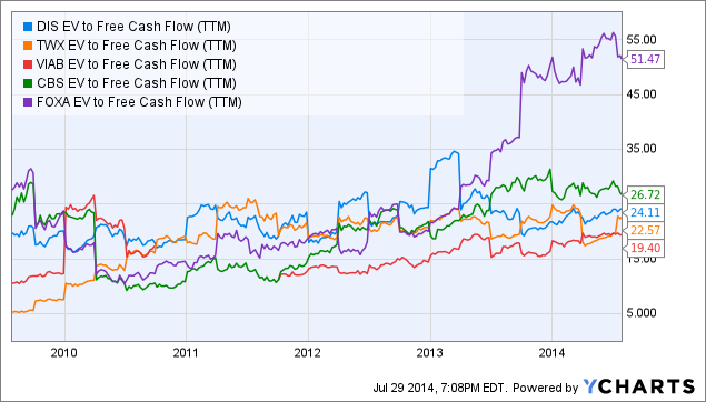 DIS EV to Free Cash Flow Chart