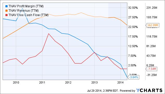 TNAV Profit Margin Chart