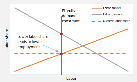 ED and labor market 6