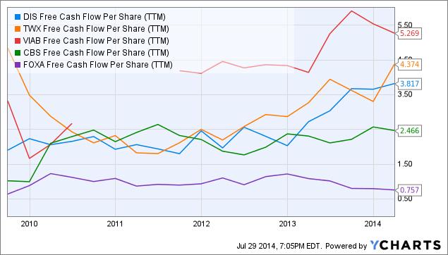 DIS Free Cash Flow Per Share Chart
