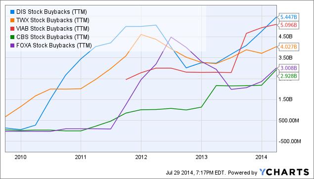 DIS Stock Buybacks Chart