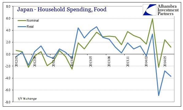 ABOOK July 2014 Japan HH Spending Food