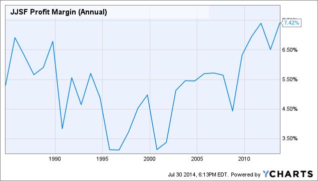 JJSF Profit Margin (Annual) Chart