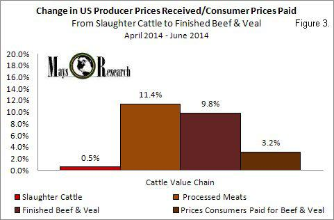 PPI Cattle Value Chain Q2 2014
