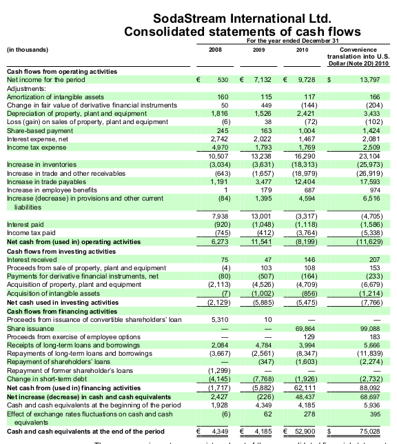 Cash Flows before and after 2010 - 2013 SodaStream 10-k