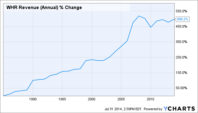 WHR Revenue (Annual) Chart