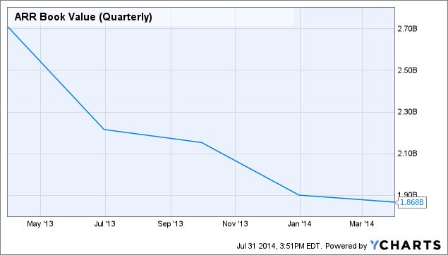 ARR Book Value (Quarterly) Chart