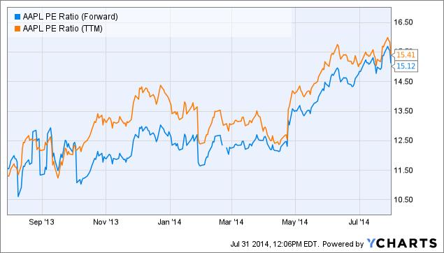 AAPL PE Ratio (Forward) Chart