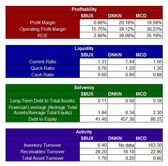MCD Financial Strength