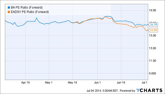 BA PE Ratio (Forward) Chart