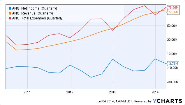 ANGI Net Income (Quarterly) Chart