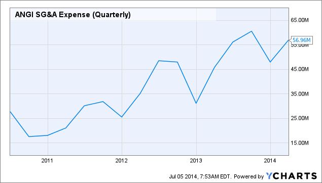 ANGI SG&A Expense (Quarterly) Chart