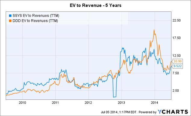 SSYS EV to Revenues (<a href=