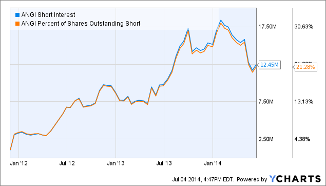 ANGI Short Interest Chart