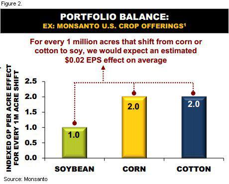 MON Acreage shift effect on EPS