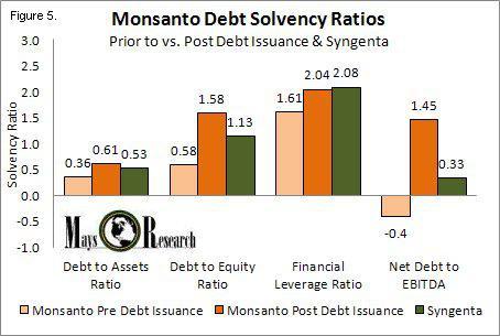 MON Debt Solvency Ratios