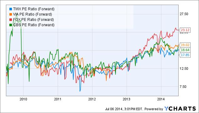 TWX PE Ratio (Forward) Chart