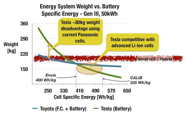 Comparison of storage component weights