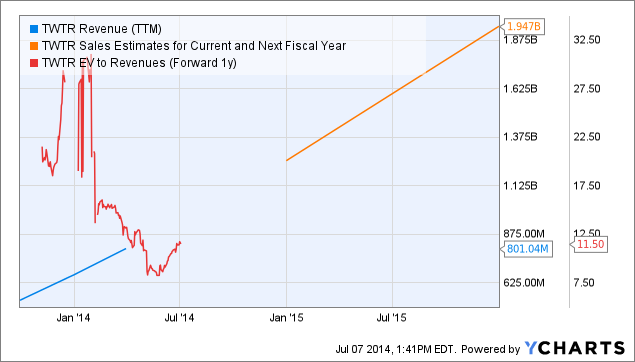 TWTR Revenue (<a href=